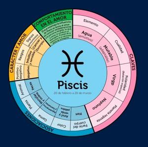 Grafico-astrologia_Piscis